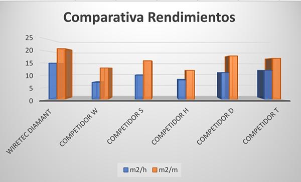 comparativa wiretec