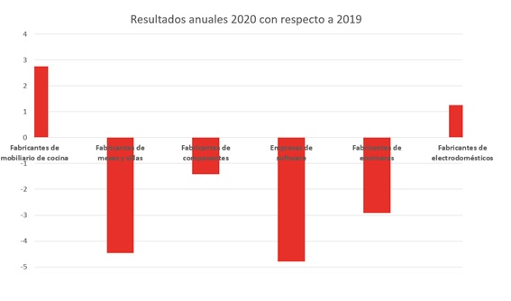resultados anuales